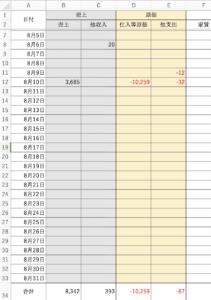 資金繰り-明快.comさんの日繰り表(日毎の資金繰り表)