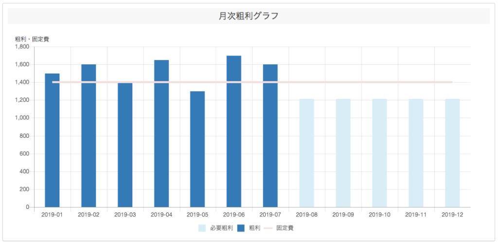 月次粗利グラフ