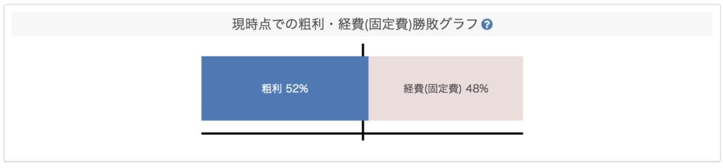 現時点での粗利・固定費勝敗グラフ