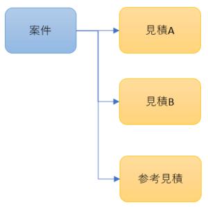 販売管理システム 案件対見積関係図
