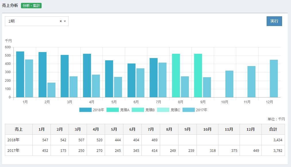 収益管理クラウド 売上分析