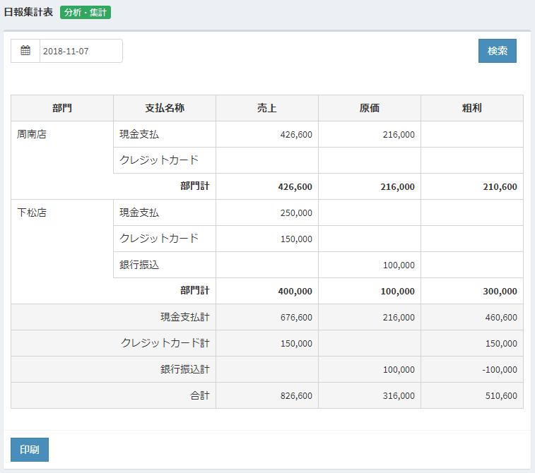 粗利管理クラウド 日報集計表