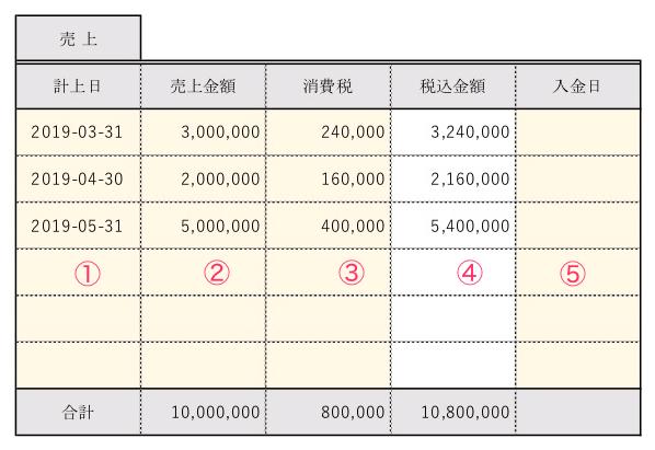 工事台帳の売上情報